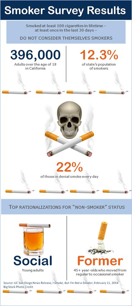 Smoker Survey-blog