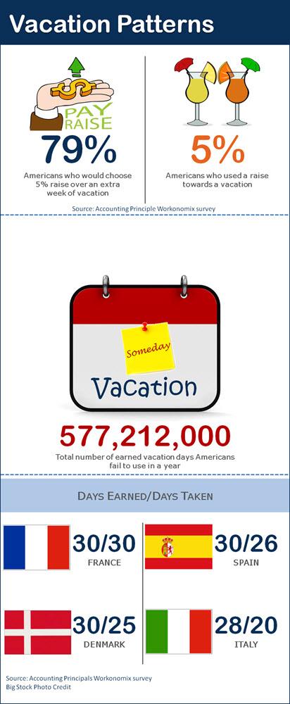Vacation Deprivation-Blog