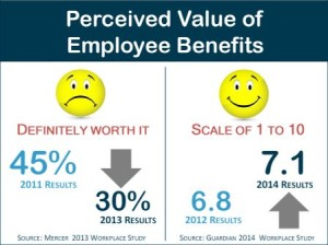 Value of Employee Benefits slide