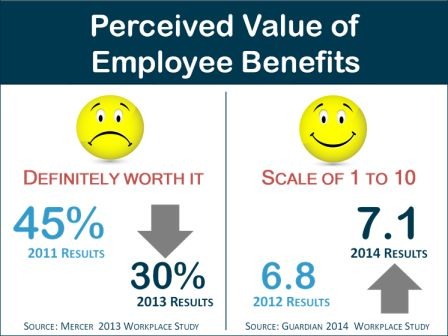 Value of Employee Benefits slide