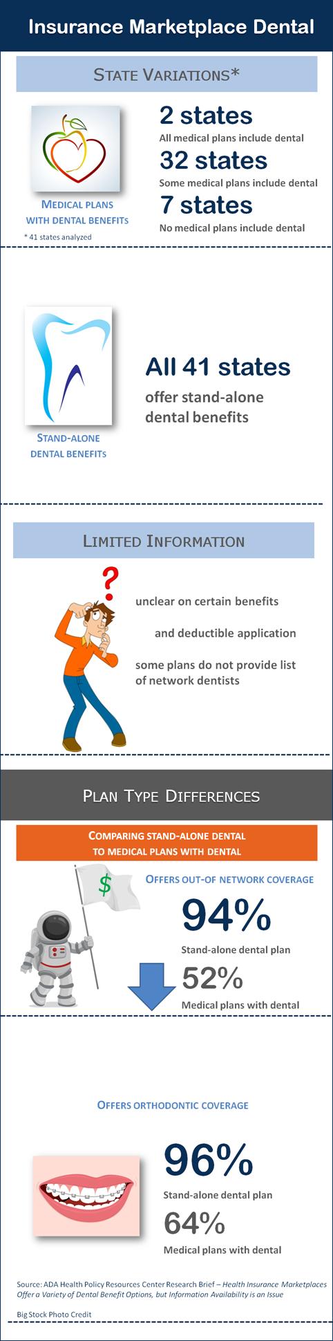 Dental Benefits in Marketplace-Blog