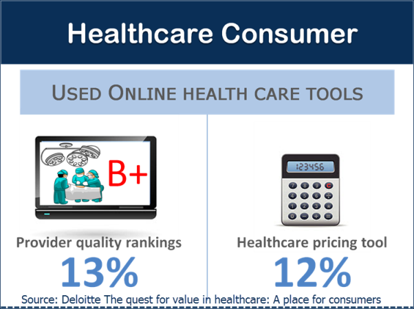 Healthcare tools
