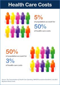 Heath Care Costs Infographic-Blog