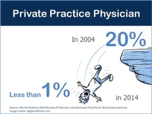 Private Practice Physician Stats