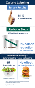 Calorie labeling Infographic-Post
