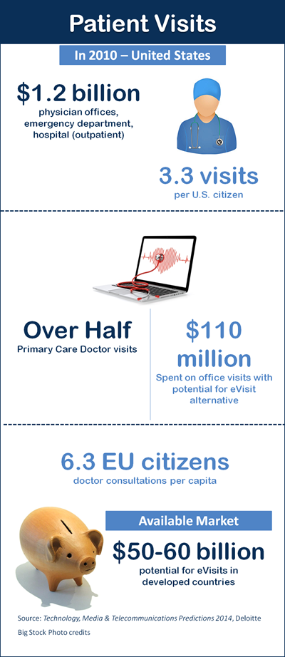 eVisit Infographic