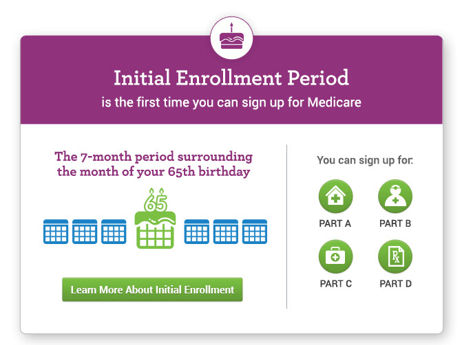 My Medicare Matters Initial enrollment